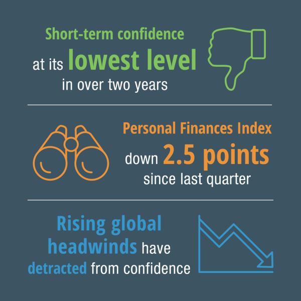 1219 Consumer Confidence Infographic Web2