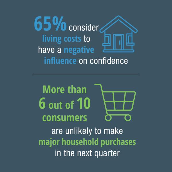 1219 Consumer Confidence Infographic Web3