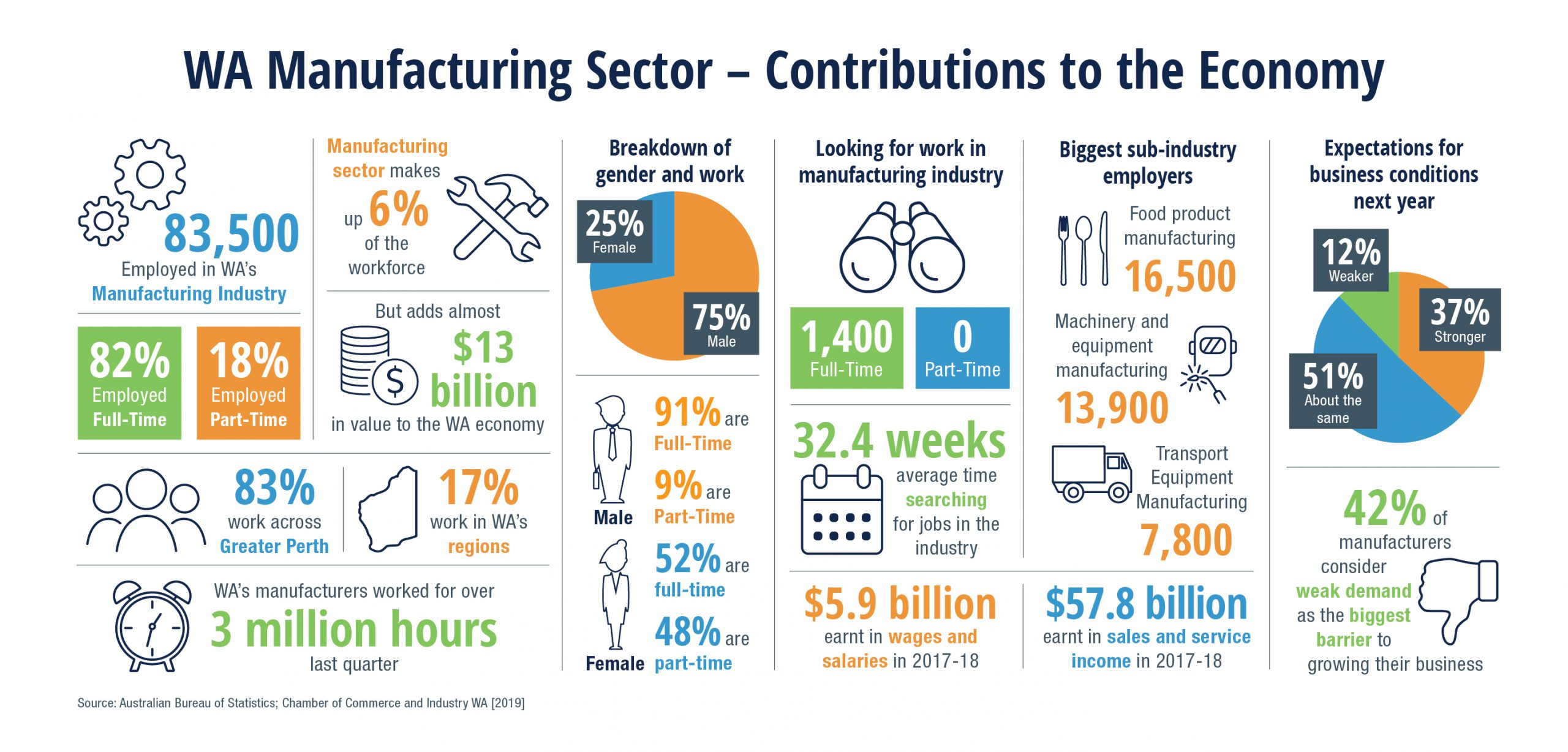 WA Manufacturing Graphic Update