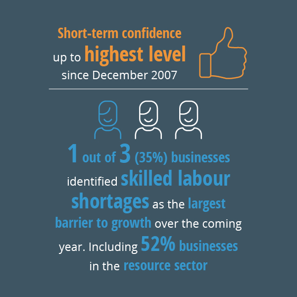 1220 Business Confidence Infographic Web2
